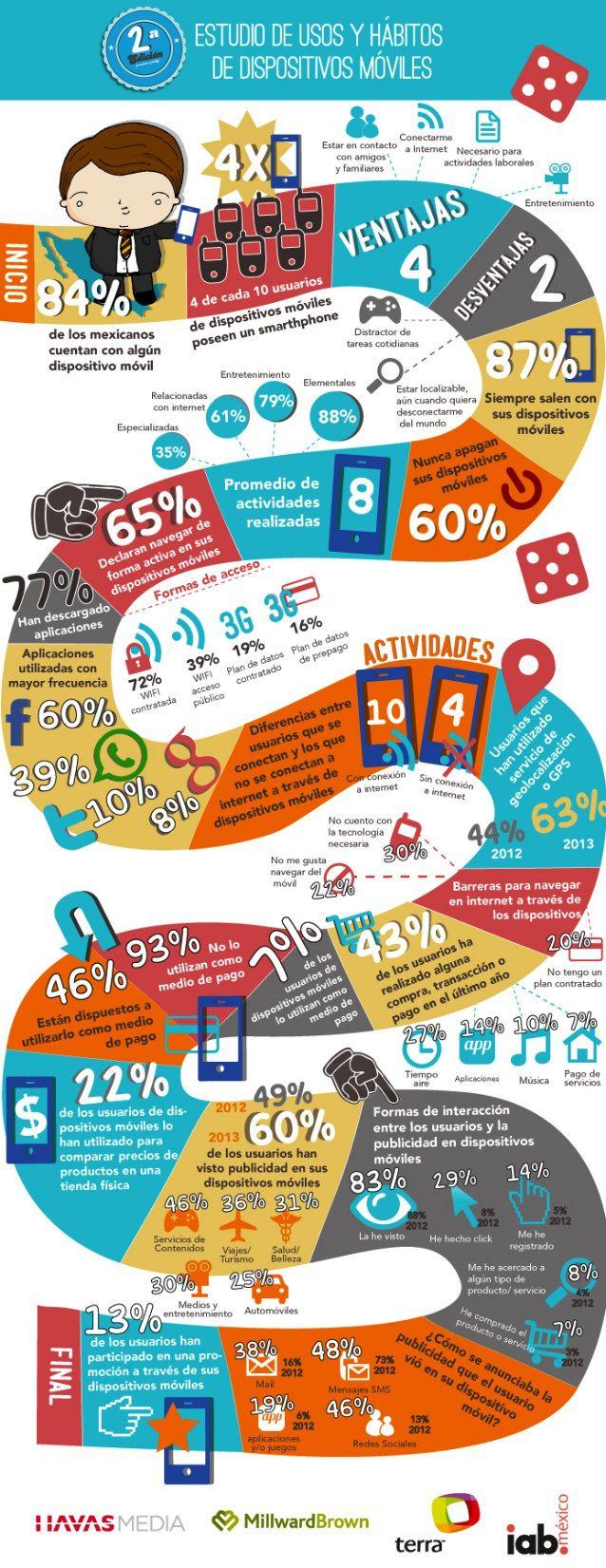 Estudio de Usos y Hábitos de Dispositivos Móviles #infografia