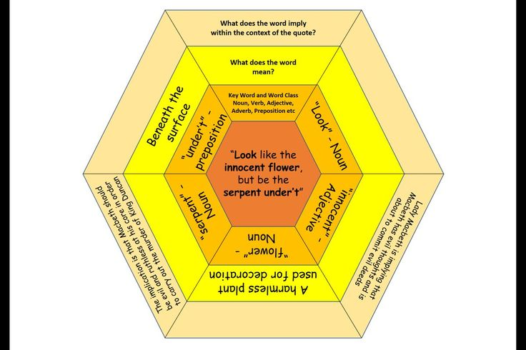 "Simon Baddeley on Twitter: ""Combining #ExplodedQuotes & #SOLOTaxonomy Hexagons. #TeamEnglish #PedagooFriday #Revision cc. @heathjkirk https://t.co/sIMP0Rfk7y"""