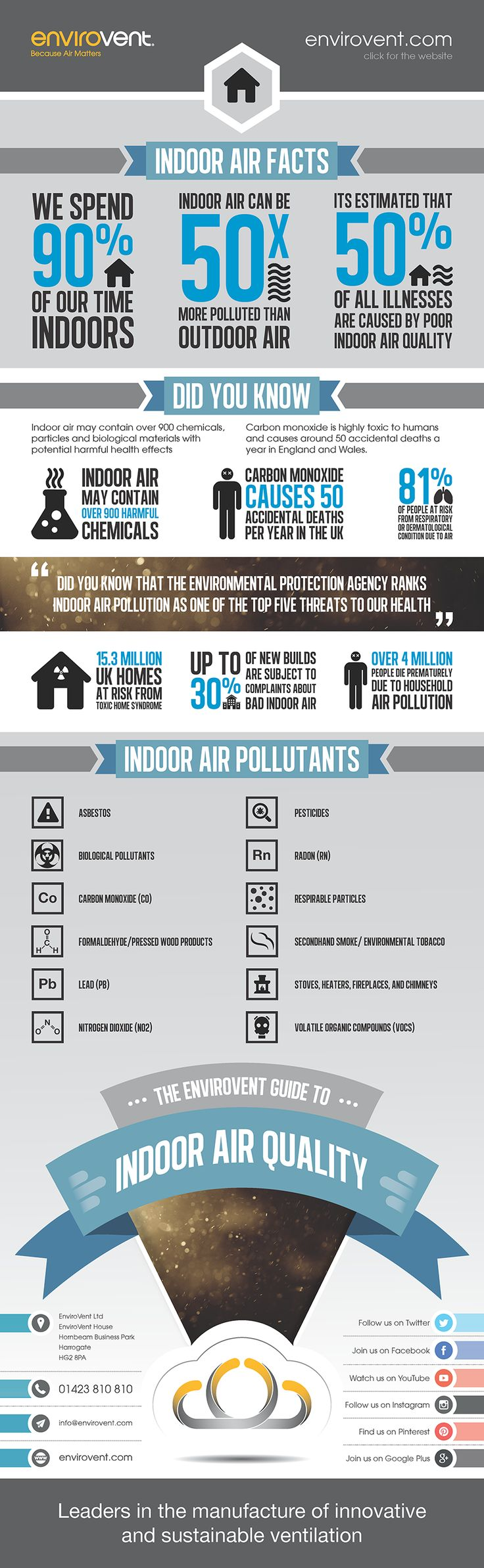 1000 Ideas About Indoor Air Quality On Pinterest Furnace Air
