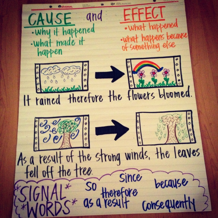 009 Cause and Effect Anchor Chart Education Pinterest