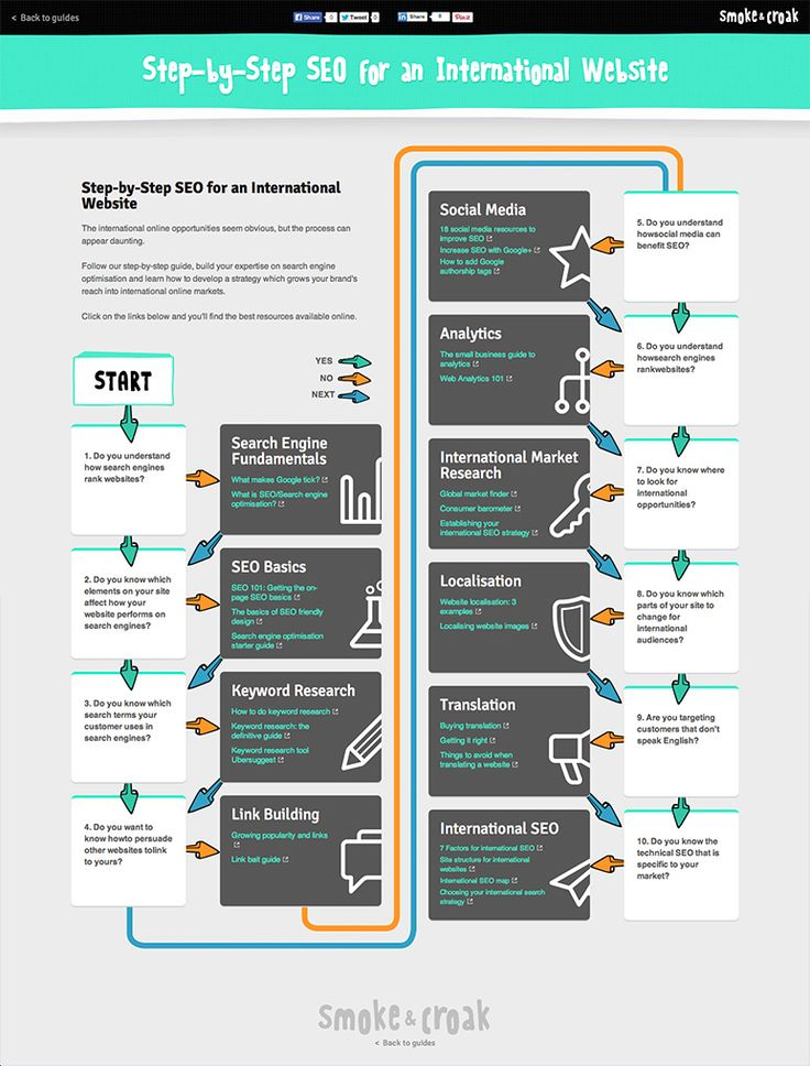 Step-by-Step SEO for an International Website   #SEO #infographic #Business #Website