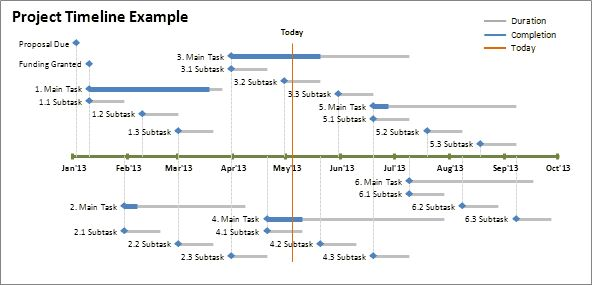 Yes you can! Create timelines using Excel, the spreadsheet program from Microsoft. Step-by-step instructions included.