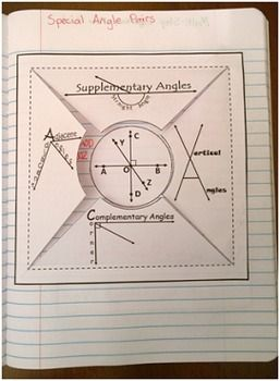 This file is a foldable for identifying special angle pairs including Supplementary, Complementary, Adjacent, and Vertical Angles. The front of the foldable has graphics I designed as reminders to my students about each type of relationship. Complementary angles can form a corner which is 90 degrees, Supplementary angles can form a straight angle which is 180 degrees, Vertical Angles are across from each other, and Adjacent angles are next to each other.