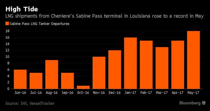 America's Shale Gas Bounty Is Heading Overseas at a Record Clip - Bloomberg