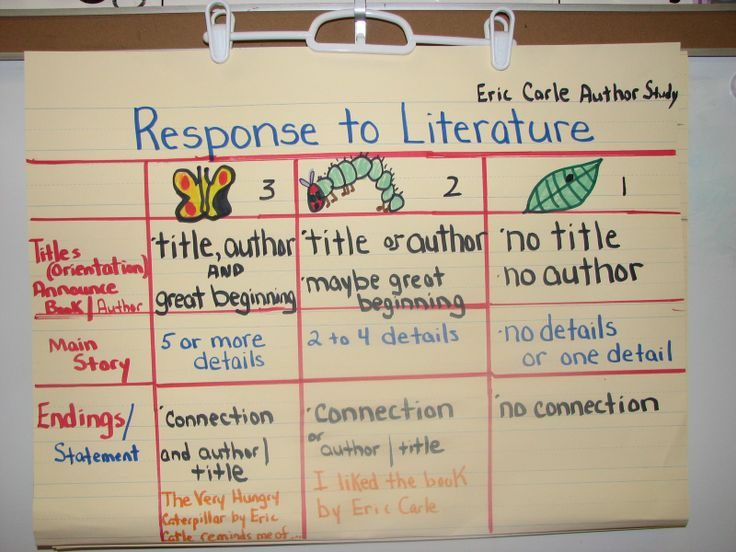 response to literature essay rubric Scoring rubric: response to literature  statement (in an essay) that identifies the work by title,  responses to literature.