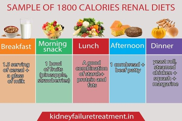 Miscellaneous Topics Diet Chart For Whom Have Chronic Kidney Disease Kidney Disease Diet Recipes Kidney Friendly Recipes Renal Diet Food For Kidney Health