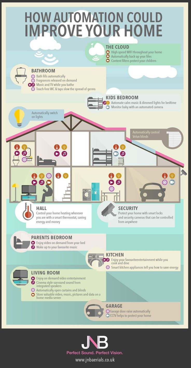 Best smart home infographics images on pinterest real