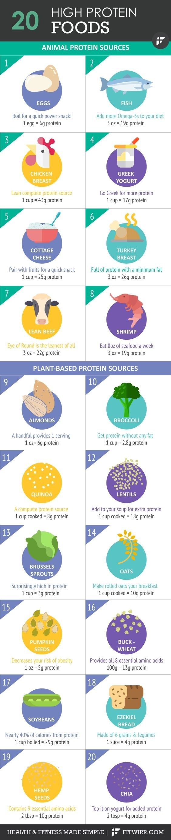 For high-protein foods that could help you build more muscle: | 21 Cheat Sheets For Getting Superhero Abs