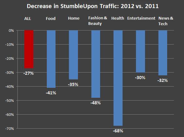 Report: While #Pinterest Rises, StumbleUpon's Traffic Down 27% In 2012