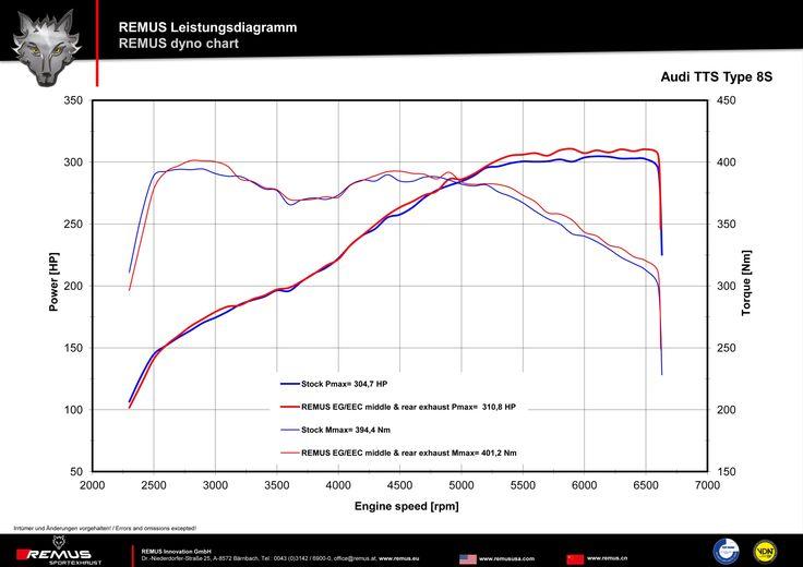 Najszybsza odmiana sportowego modelu Audi – TT wygląda i jeździ jak na auto tej klasy przystało. Brakuje jej jednak jednego – czysto sportowego dźwięku. Remus ma na to rozwiązanie!  Więcej informacji na naszym blogu: http://www.remus-polska.pl/sportowy-uklad-wydechowy-dla-audi-tts/  Szukasz układu wydechowego dla swojego auta? Zaufaj najlepszym!  Wyłączny Dystrybutor Remus w Polsce Remus Polska http://www.remus-polska.pl/