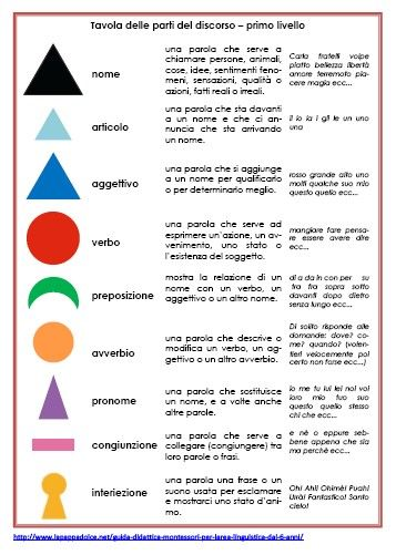 www.lapappadolce.net simboli-grammaticali-montessori-e-definizioni-materiale-stampabile-per-il-primo-livello