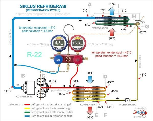 Basic Refrigeration Cycle Refrigeration And Air Conditioning