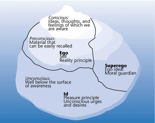 Freud's iceberg theory: Id, Ego and Super-Ego
