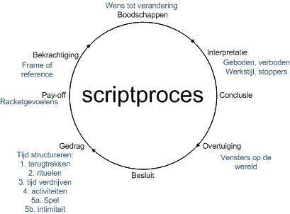 Afbeeldingsresultaat voor transactionele analyse werkvormen