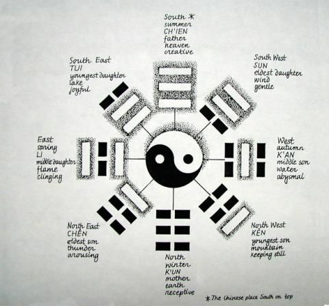 1000 images about i ching on pinterest mandalas buckminster fuller and the covenant. Black Bedroom Furniture Sets. Home Design Ideas