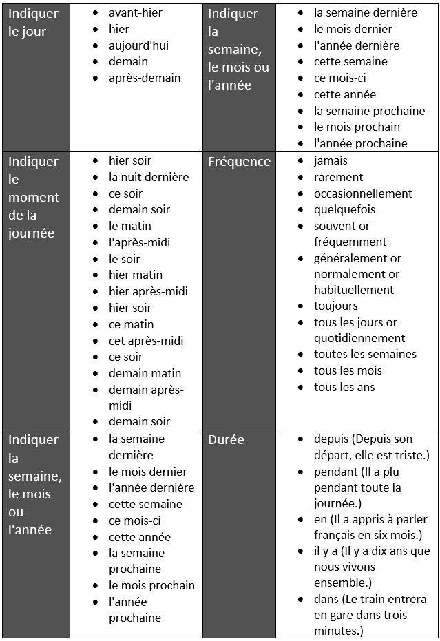 Expressions temporelles pour indiquer le jour, le moment de la journée, la semaine, le mois ou l'année etc. - learn French,expressions,french,francais