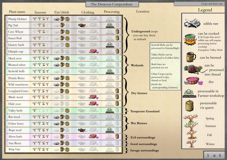 Dwarf fortress Food chart