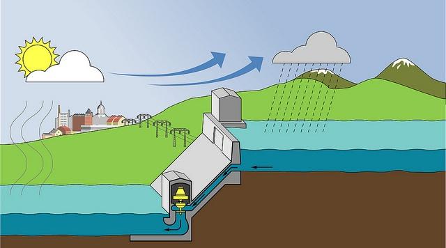 En av de främsta fördelarna med el producerad med vattenkraft är att den inte avger koldioxid eller andra växthusgaser. Det är en effektiv energikälla med en verkningsgrad som kan uppgå till så mycket som 90 procent. Vattenkraften är även lätt att reglera och har därför en viktig roll med att balansera tillgång och efterfrågan i det nordiska elsystemet, något som blir allt viktigare i takt med att vindkraften byggs ut.