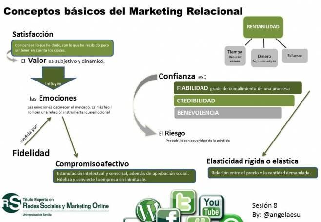 Qué es el marketing relacional #infografia