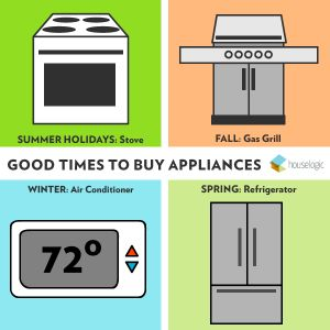 When it comes to landing bargains on major appliances, timing is everything. And the best time to buy home appliances is when stores need you more than you need a new home appliance...