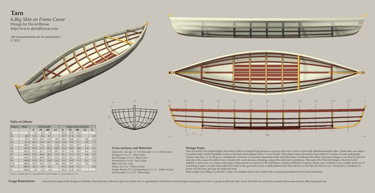 Tarn-Canoe-Plans-DB.png 2,048×1,054 pixels