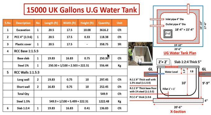 How To Estimate The Materials For An Underground Water Tank Water Tank Concrete Mix Design Civil Engineering