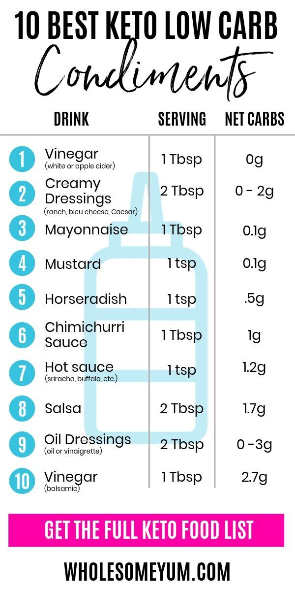 The ultimate list of keto condiments! These low carb ...