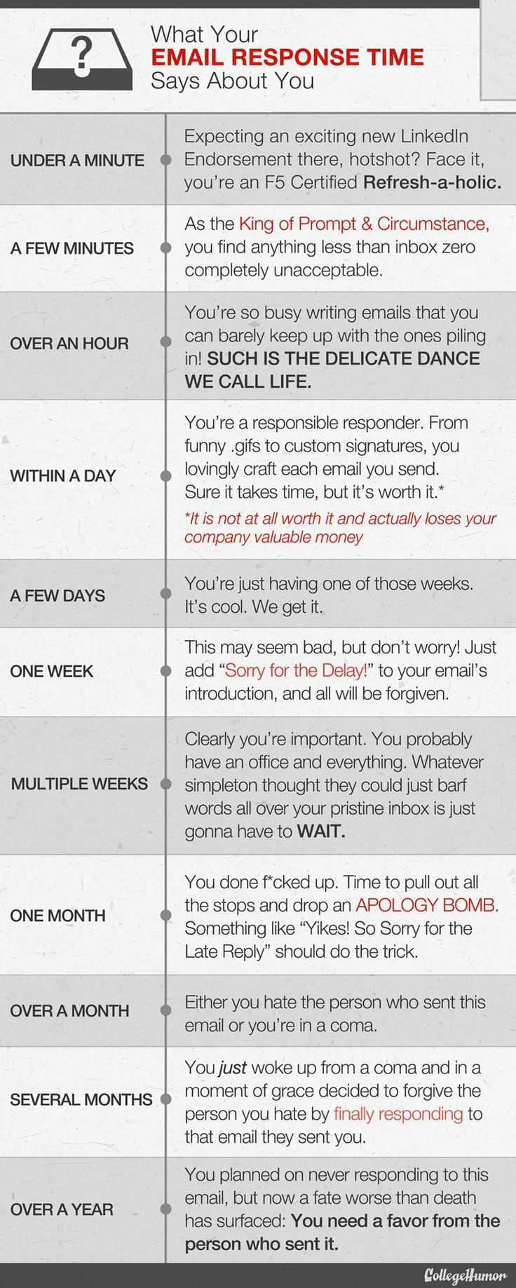 What your email response time says about you.