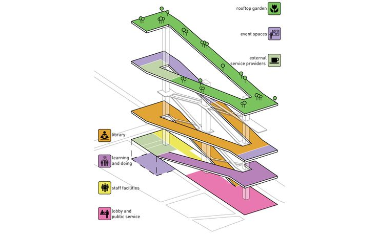 JDS Architects | HELSINKI PUBLIC LIBRARY / #diagram #graphic #architecture #illustration #drawing