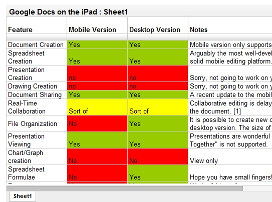 TEACHER'S GUIDE TO THE USE OF GOOGLE DOCS IN THE IPAD