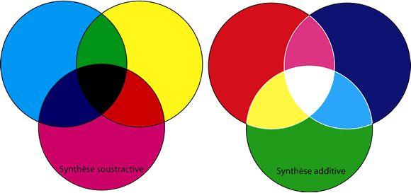 La synthèse SOUSTRACTIVE (---> ver le Noir) & la synthèse ADDITIVE (---> vers le BLANC).