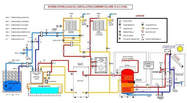 Panneau solaire et radiateur à eau: chaudière ou PAC ?