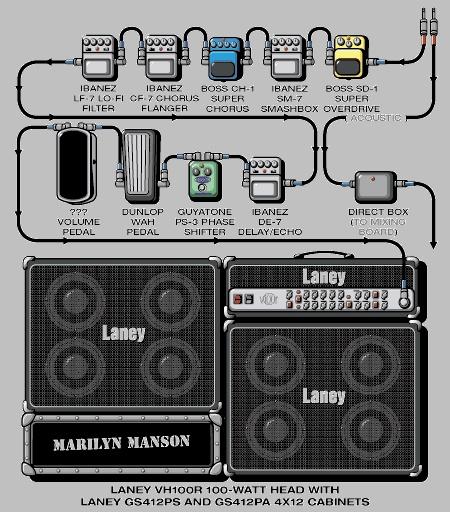 fender strat wiring diagram guitar pickup diagrams wiring diagram guitar rig diagram guitar rig rundown - wiring diagram