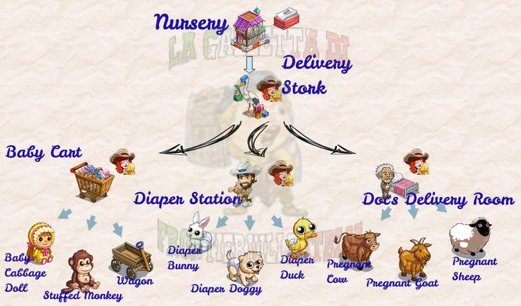 Le varianti delle missioni bess' baby; sono richieste tutte e nove. Per la Delivery Stork serviranno 6 Mother's Intuitition, mentre per Baby Cart, Diaper Station e Doc's Delivery Room ne basteranno 3.
