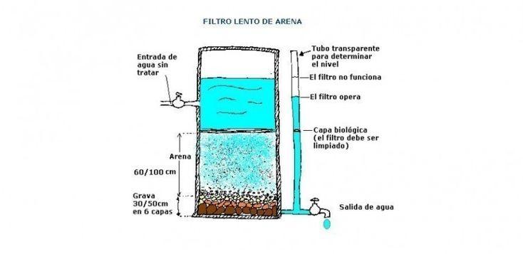 Filtro purificador de agua casero - armado del filtro de arena