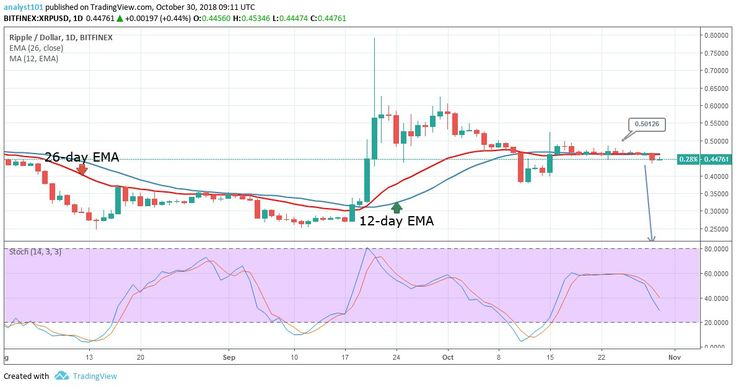 Xrp Chart By Trading View Xrpusd Medium Term Trend Ranging Resistance Levels 0 50 0 52 0 54