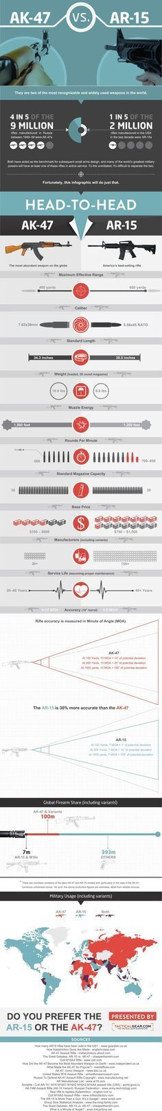 """AK-47 vs. AR-15 Infographic cool custom body armor gear like bulletproof backpacks from Made in USA <a href=""""http://bullet-proof-vest-shop.com"""" rel=""""nofollow"""" target=""""_blank"""">bullet-proof-vest...</a> http://www.facebook.com/yetichaos"""