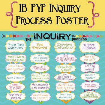 FREE!! IB PYP Inquiry Process Poster International