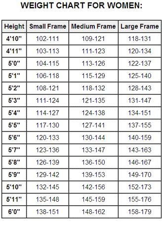 Healthy Weight Chart Of Women Ummmm Ok Lol Wheres The Southern