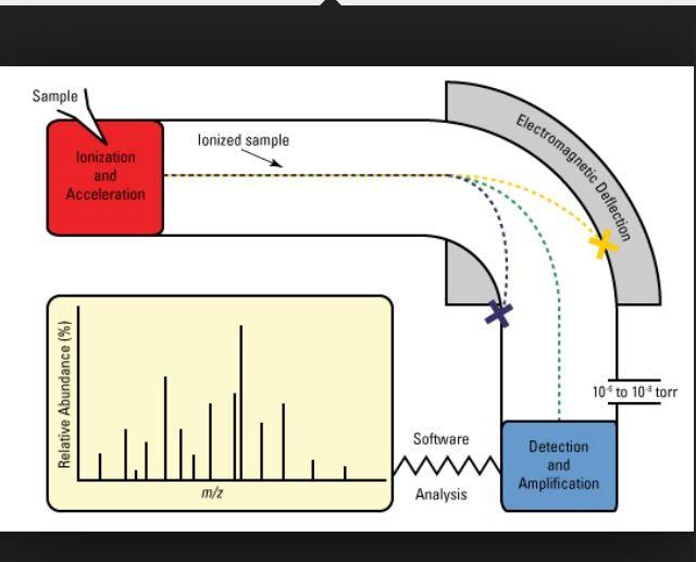 Mass spectrometry- simple diagram | Chemistry-Spectroscopy and ...