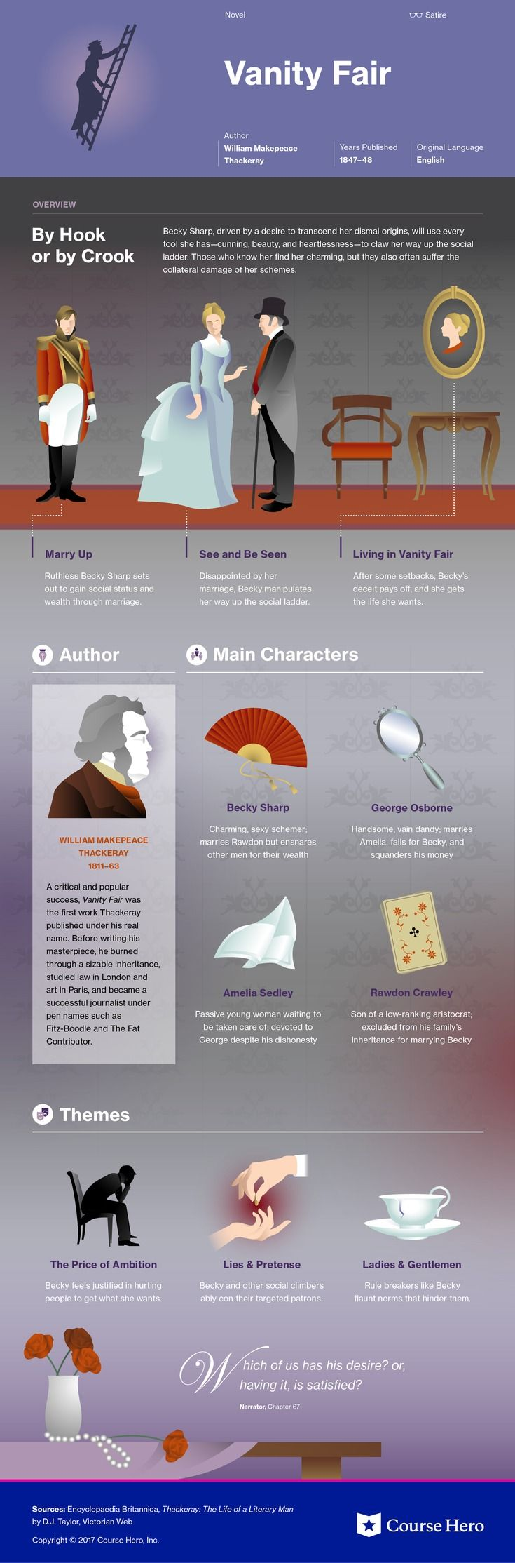 Check out This infographic for William Makepeace Thackeray's Vanity Fair offers summary and analysis on themes, symbols, and other literary devices found in the text. Explore Course Hero's library of literature materials, including documents, Q&A pairs, and flashcards created by students and educators. https://www.coursehero.com/lit/Vanity-Fair/