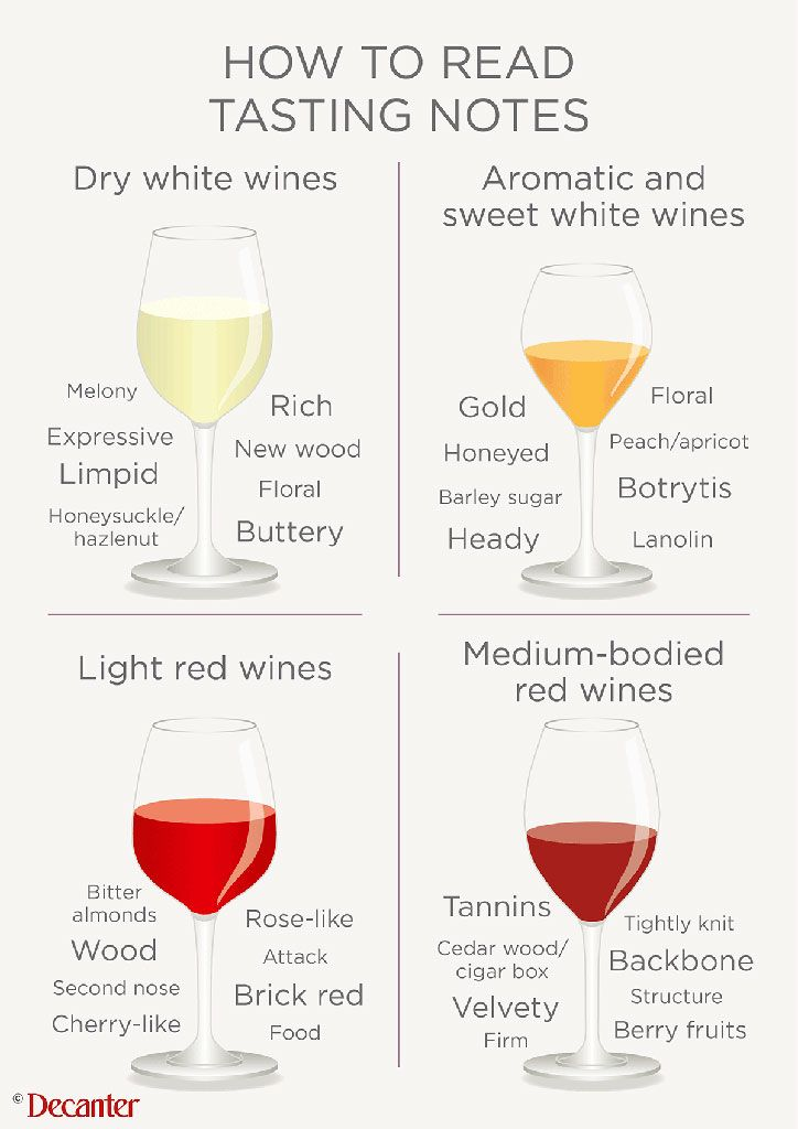 Find wine tasting notes a bit confusing? Here Decanter experts explain how to read tasting notes... #wine #winetasting http://www.decanter.com/learn/how-to/how-to-read-tasting-notes-51254/