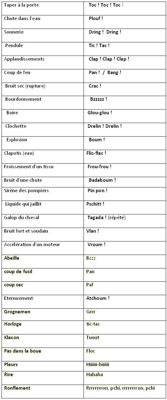 Des onomatopées en français