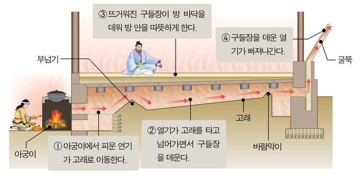 온돌,구들장,(ondol , korea heating system). this feature is typical korean specialty.