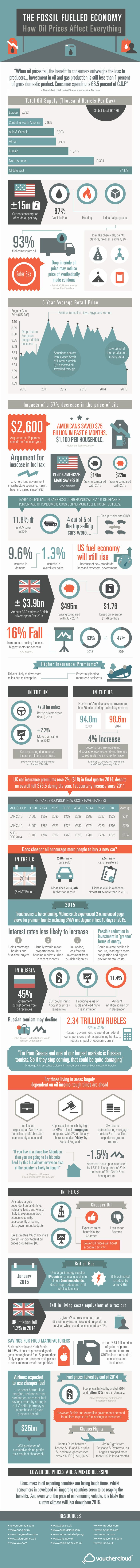 Infographic: The Fossil Fuelled Economy