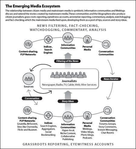Best Digital Marketing Ecosystem Images On   Digital