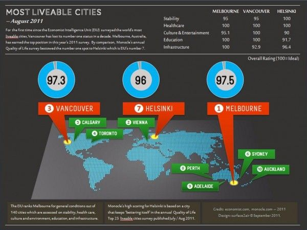 And Melbourne takes the cake! Thanks to the Most Liveable World Cities info graphic from @✿⊱╮Janice Caldwell via @Love Infographics