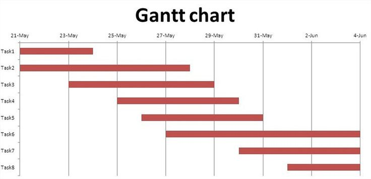 How to Create a Gantt Chart in Excel - Advanced Excel Tips - gantt chart