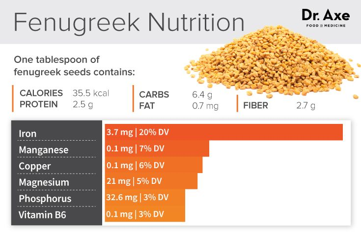 Fenugreek nutrition - Dr. Axe http://www.draxe.com #health #holistic #natural