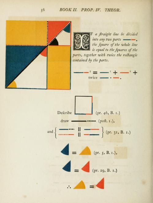 Oliver Byrne (1810–1890) was a civil engineer and prolific author of works on subjects including mathematics, geometry, and engineering. His most well known book was this version of 'Euclid's Elements', published by Pickering in 1847, which used coloured graphic explanations of each geometric principle. The book has become the subject of renewed interest in recent years for its innovative graphic conception and its style which prefigures the modernist experiments of the Bauhaus.